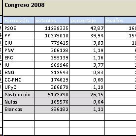 resultados generales 2008