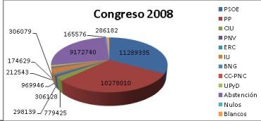Pie Chart 2008