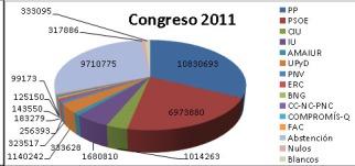 Pie Chart 2011