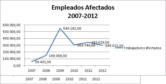 Empleados afectados 2007-2012