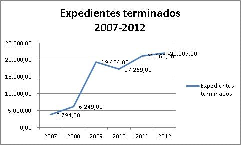 Expedientes terminados 2007-2012