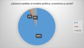 cambio modelo politíco