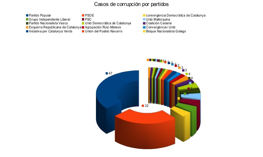Casos de corrupci n con partidos implicados en espa a espacio de iagoba - Casos de corrupcion en espana actuales ...