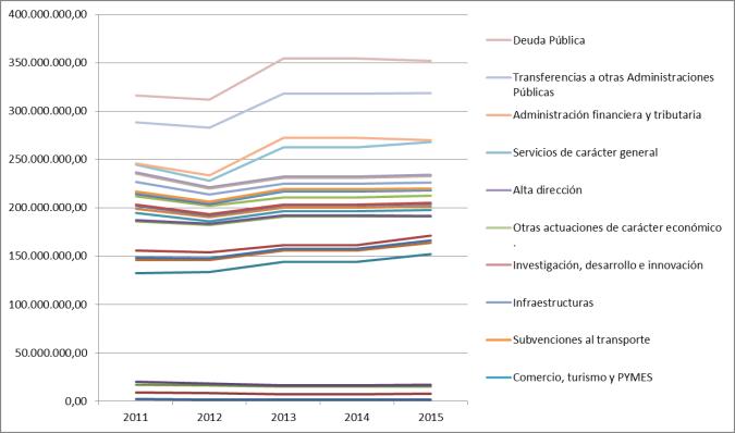 presupuestosGenerales-2011-2015